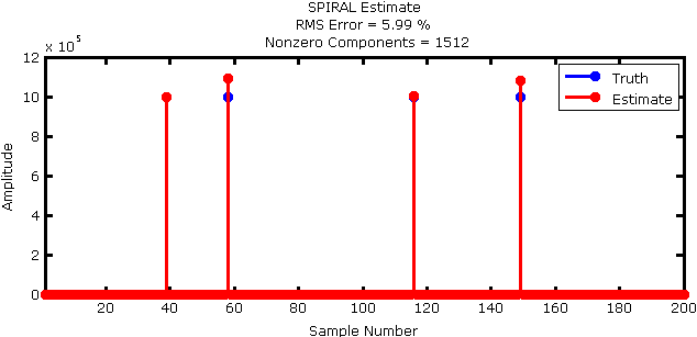 Figure 2: Reconstructed signal (red) overlaid on the true signal (blue). Note, this figure is zoomed to the first 200 samples only.