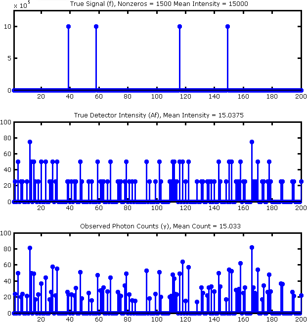 Figure 1: Simulation setup (true signal, true detector intensity, observed counts). Note, this figure is zoomed to the first 200 samples only.