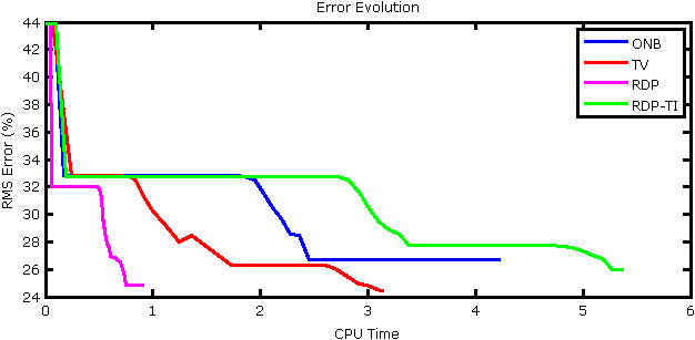 Figure 7: Normalized RMS error evolution versus computation time.